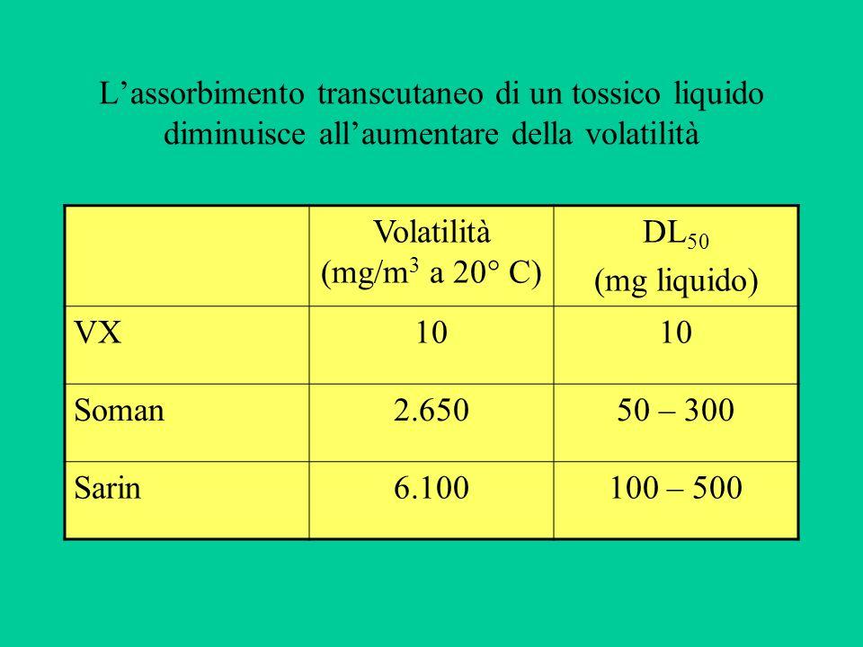 Lassorbimento transcutaneo di un tossico liquido diminuisce allaumentare della volatilità Volatilità (mg/m 3 a 20° C) DL 50 (mg liquido) VX10 Soman2.6