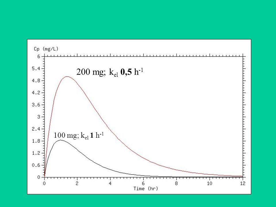 200 mg; k el 0,5 h -1 100 mg; k el 1 h -1