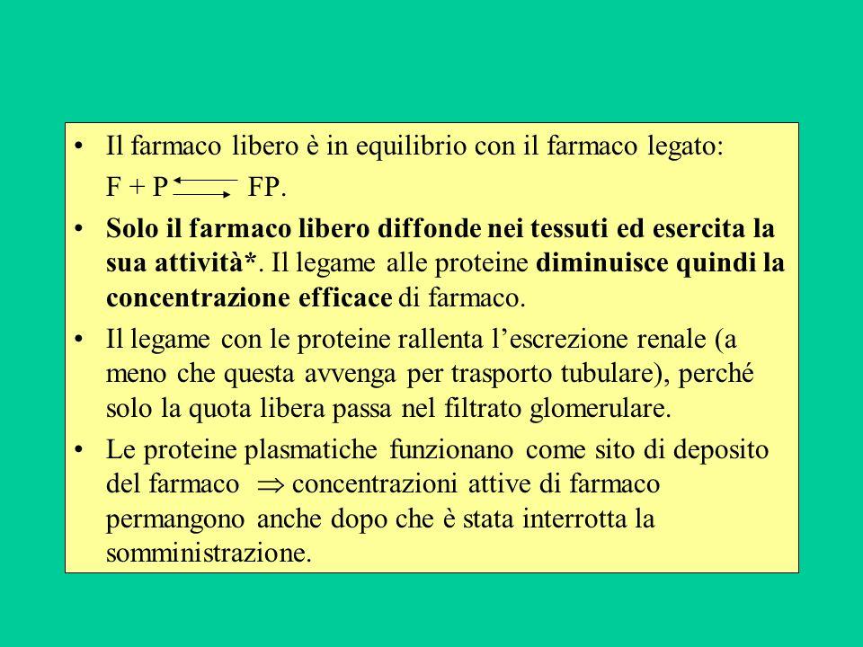 Il farmaco libero è in equilibrio con il farmaco legato: F + P FP. Solo il farmaco libero diffonde nei tessuti ed esercita la sua attività*. Il legame