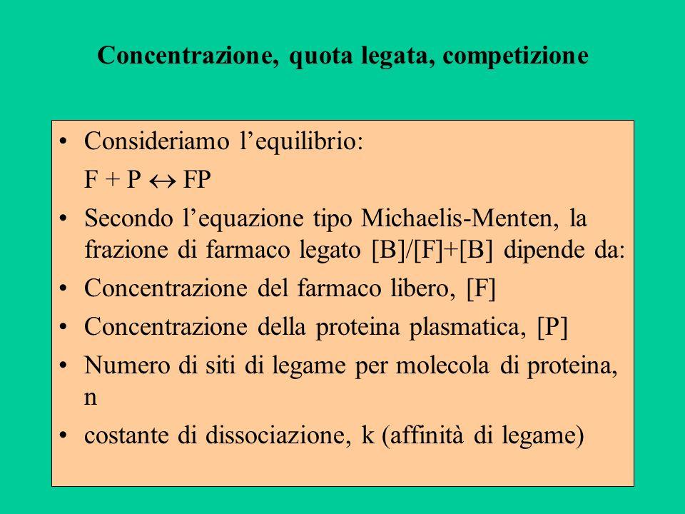 Concentrazione, quota legata, competizione Consideriamo lequilibrio: F + P FP Secondo lequazione tipo Michaelis-Menten, la frazione di farmaco legato