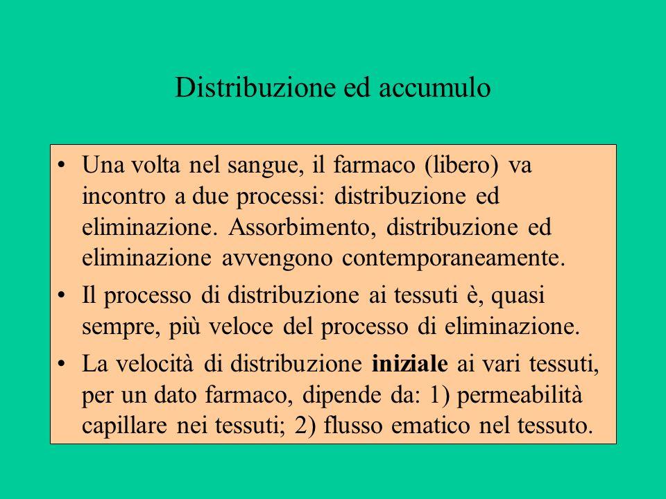 Distribuzione ed accumulo Una volta nel sangue, il farmaco (libero) va incontro a due processi: distribuzione ed eliminazione. Assorbimento, distribuz
