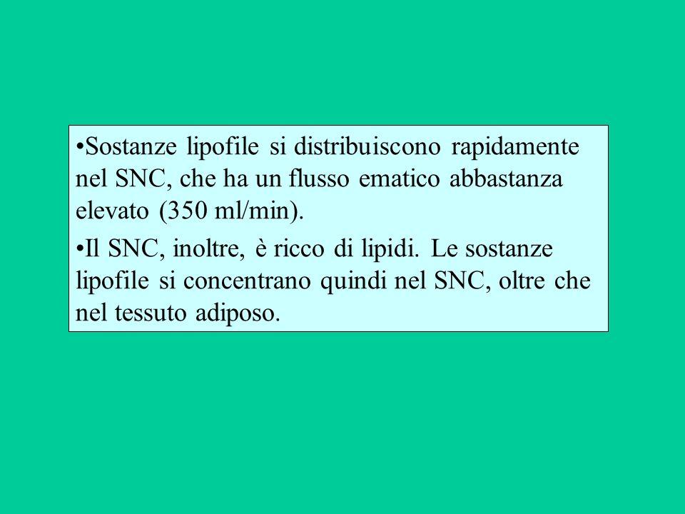 Sostanze lipofile si distribuiscono rapidamente nel SNC, che ha un flusso ematico abbastanza elevato (350 ml/min). Il SNC, inoltre, è ricco di lipidi.