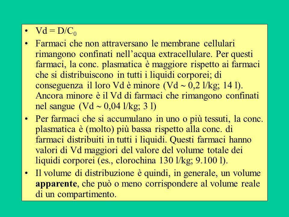 Vd = D/C 0 Farmaci che non attraversano le membrane cellulari rimangono confinati nellacqua extracellulare. Per questi farmaci, la conc. plasmatica è