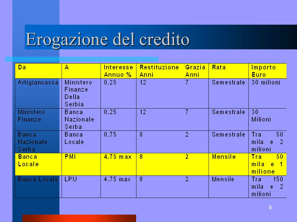 8 Erogazione del credito