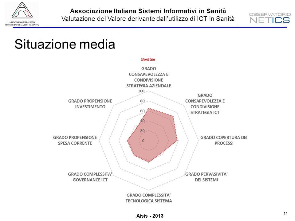 Aisis - 2013 Associazione Italiana Sistemi Informativi in Sanità Valutazione del Valore derivante dallutilizzo di ICT in Sanità 11 Situazione media