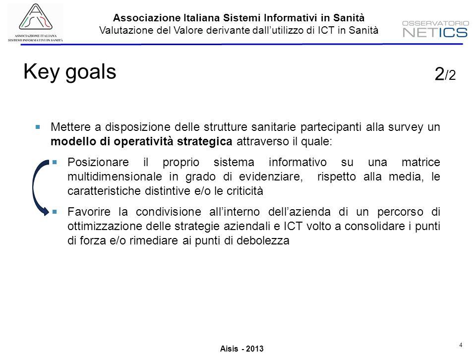 Aisis - 2013 Associazione Italiana Sistemi Informativi in Sanità Valutazione del Valore derivante dallutilizzo di ICT in Sanità 15 Operatività del modello 1) 3) 2) ESEMPIO 1) Incremento della rilevanza strategica dellICT e del suo allineamento con la strategia aziendale 2) Maggiore efficacia dei progetti ICT nel coprire i processi funzionali e nellessere portati a completamento (più pervasività dei sistemi ICT) 3) Più elevata propensione allinvestimento in ICT