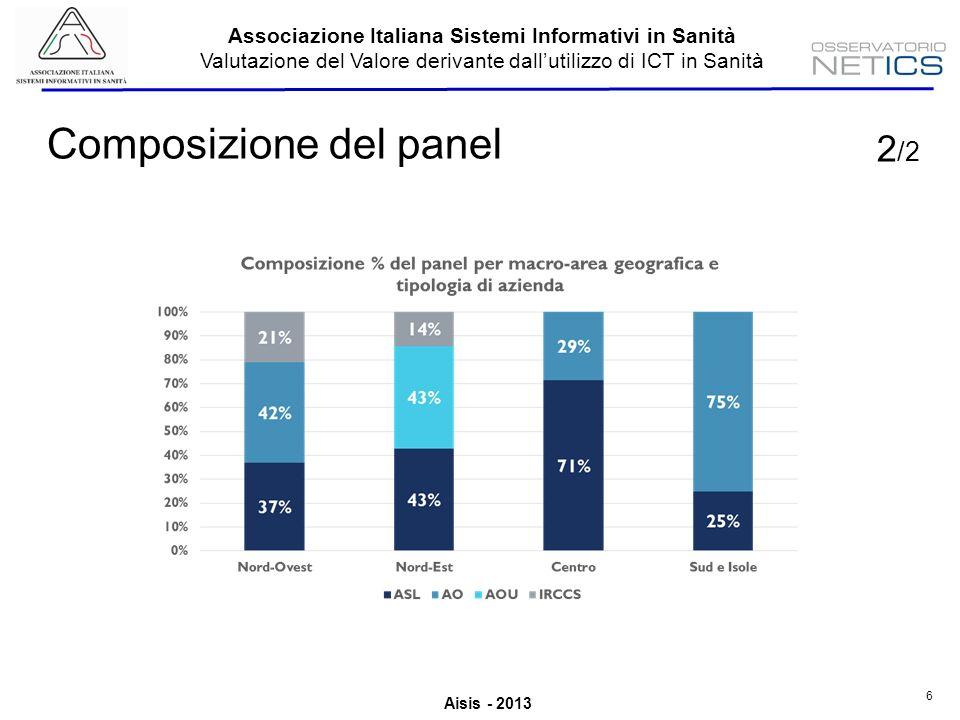 Aisis - 2013 Associazione Italiana Sistemi Informativi in Sanità Valutazione del Valore derivante dallutilizzo di ICT in Sanità 6 Composizione del panel 2 /2