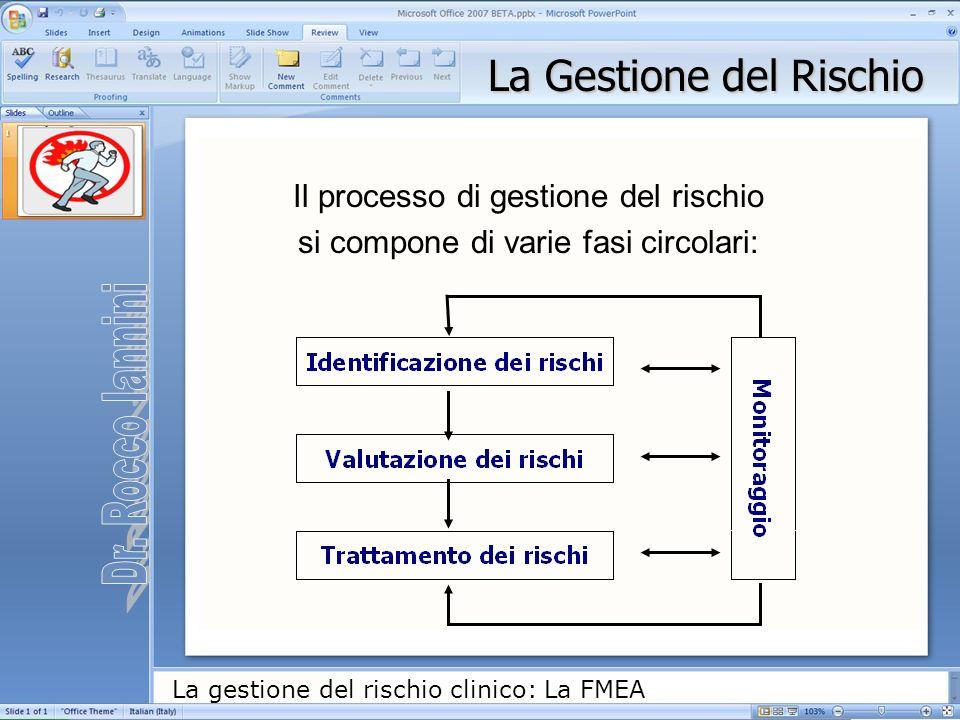 La gestione del rischio clinico: La FMEA La Gestione del Rischio Il processo di gestione del rischio si compone di varie fasi circolari: