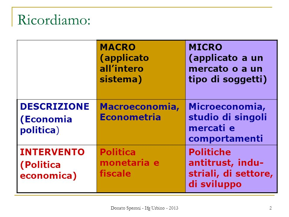 Donato Speroni - Ifg Urbino - 2013 2 Ricordiamo: MACRO (applicato allintero sistema) MICRO (applicato a un mercato o a un tipo di soggetti) DESCRIZIONE (Economia politica) Macroeconomia, Econometria Microeconomia, studio di singoli mercati e comportamenti INTERVENTO (Politica economica) Politica monetaria e fiscale Politiche antitrust, indu- striali, di settore, di sviluppo
