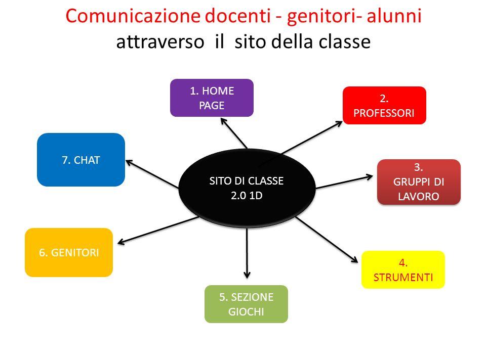 Comunicazione docenti - genitori- alunni attraverso il sito della classe SITO DI CLASSE 2.0 1D 1. HOME PAGE 5. SEZIONE GIOCHI 2. PROFESSORI 6. GENITOR