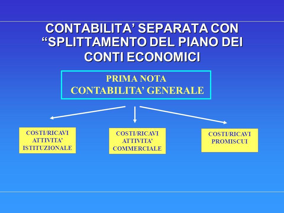 CONTABILITA SEPARATA CON SPLITTAMENTO DEL PIANO DEI CONTI ECONOMICI PRIMA NOTA CONTABILITA GENERALE COSTI/RICAVI ATTIVITA ISTITUZIONALE COSTI/RICAVI ATTIVITA COMMERCIALE COSTI/RICAVI PROMISCUI