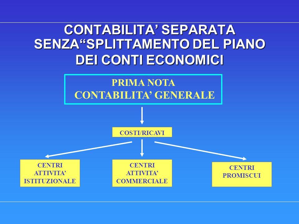 CONTABILITA SEPARATA SENZASPLITTAMENTO DEL PIANO DEI CONTI ECONOMICI PRIMA NOTA CONTABILITA GENERALE CENTRI ATTIVITA ISTITUZIONALE CENTRI ATTIVITA COMMERCIALE CENTRI PROMISCUI COSTI/RICAVI