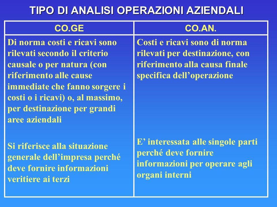 TIPO DI ANALISI OPERAZIONI AZIENDALI CO.GECO.AN.