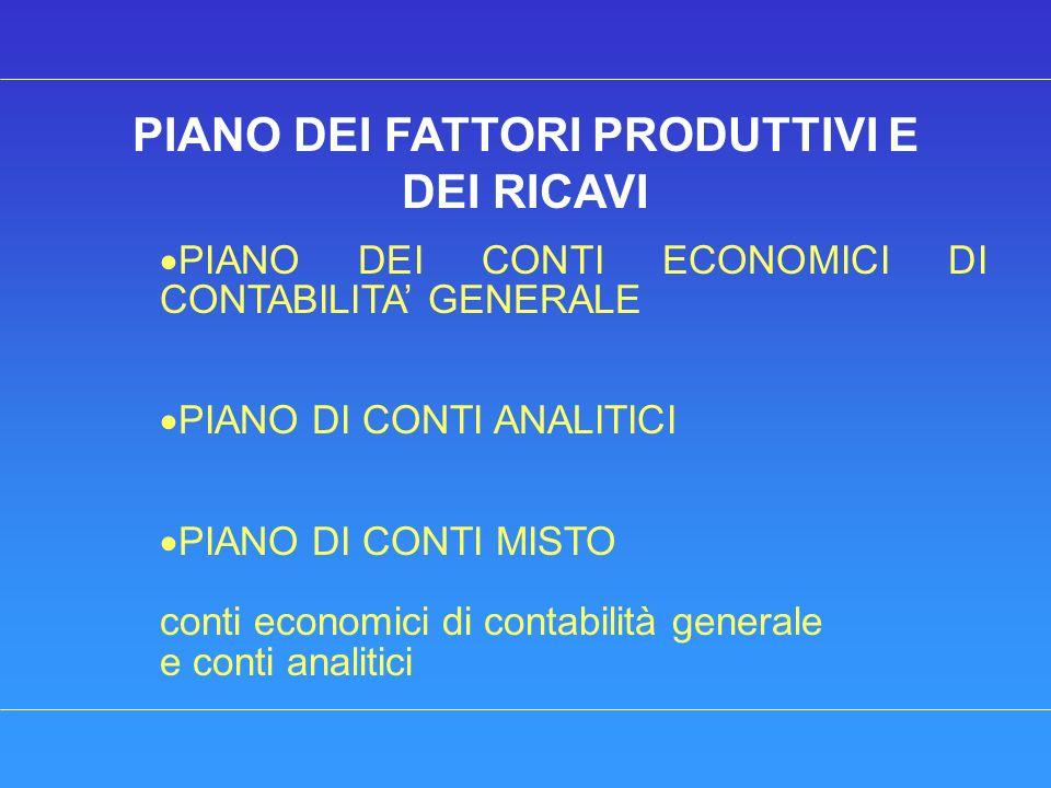 PIANO DEI FATTORI PRODUTTIVI E DEI RICAVI PIANO DEI CONTI ECONOMICI DI CONTABILITA GENERALE PIANO DI CONTI ANALITICI PIANO DI CONTI MISTO conti economici di contabilità generale e conti analitici