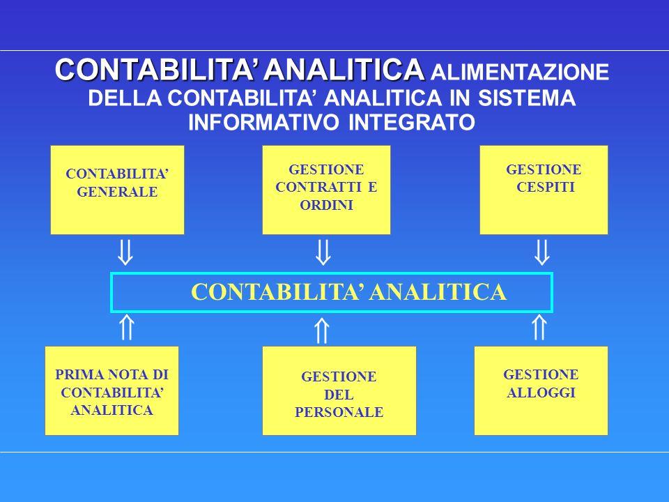 CONTABILITA ANALITICA CONTABILITA ANALITICA ALIMENTAZIONE DELLA CONTABILITA ANALITICA IN SISTEMA INFORMATIVO INTEGRATO CONTABILITA GENERALE GESTIONE CONTRATTI E ORDINI GESTIONE CESPITI CONTABILITA ANALITICA GESTIONE DEL PERSONALE PRIMA NOTA DI CONTABILITA ANALITICA GESTIONE ALLOGGI