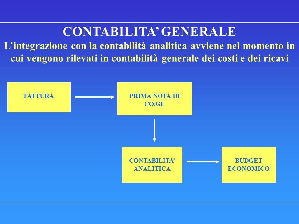 CONTABILITA GENERALE Lintegrazione con la contabilità analitica avviene nel momento in cui vengono rilevati in contabilità generale dei costi e dei ricavi FATTURA BUDGET ECONOMICO CONTABILITA ANALITICA PRIMA NOTA DI CO.GE