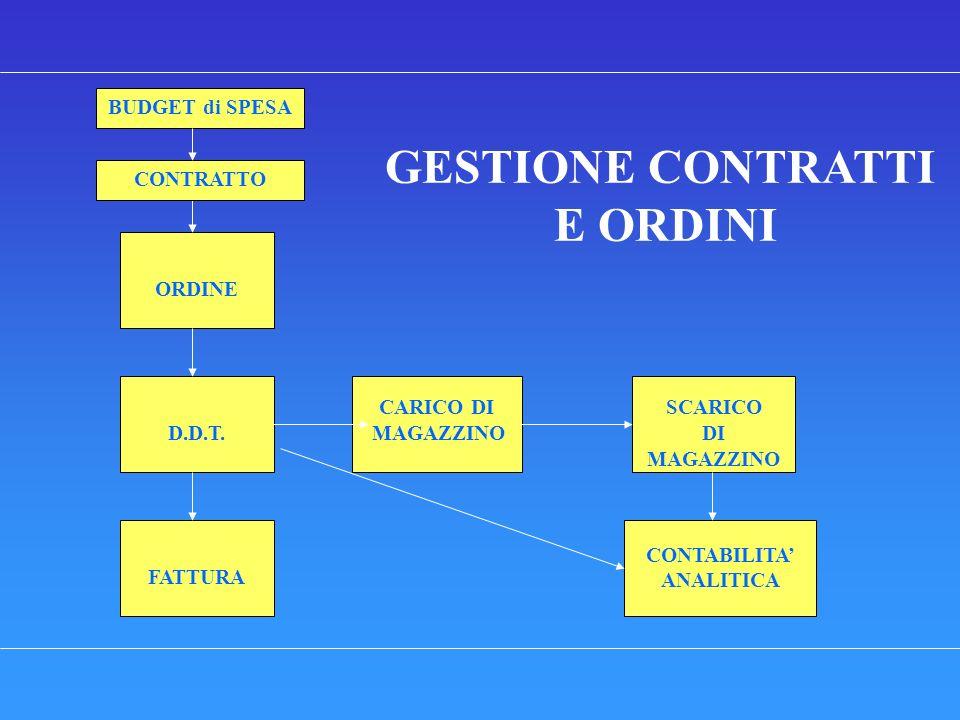 GESTIONE CONTRATTI E ORDINI BUDGET di SPESA ORDINE D.D.T. CARICO DI MAGAZZINO SCARICO DI MAGAZZINO FATTURA CONTABILITA ANALITICA CONTRATTO