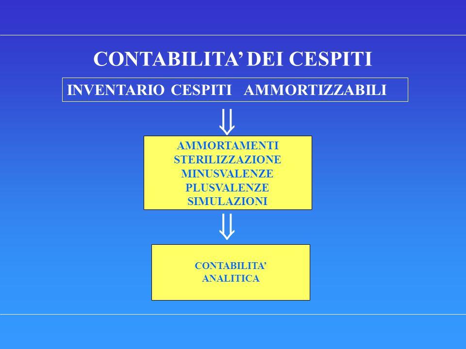 CONTABILITA DEI CESPITI INVENTARIO CESPITI AMMORTIZZABILI AMMORTAMENTI STERILIZZAZIONE MINUSVALENZE PLUSVALENZE SIMULAZIONI CONTABILITA ANALITICA