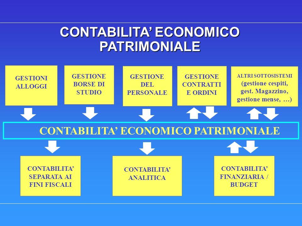CONTABILITA ECONOMICO PATRIMONIALE GESTIONI ALLOGGI GESTIONE BORSE DI STUDIO GESTIONE CONTRATTI E ORDINI CONTABILITA ECONOMICO PATRIMONIALE CONTABILITA ANALITICA CONTABILITA SEPARATA AI FINI FISCALI CONTABILITA FINANZIARIA / BUDGET GESTIONE DEL PERSONALE ALTRI SOTTOSISTEMI (gestione cespiti, gest.