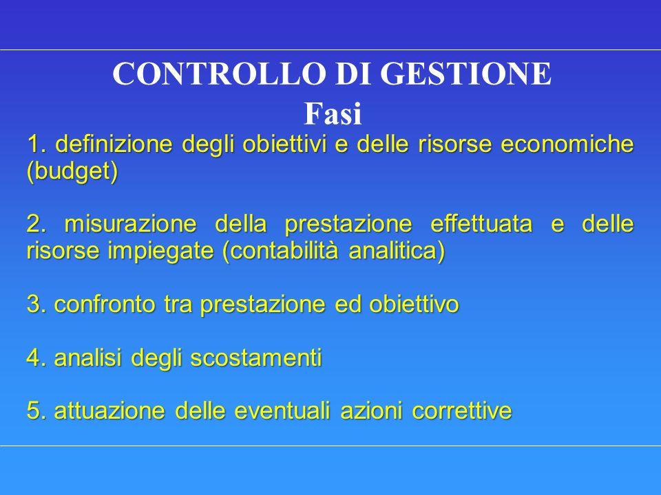 CONTROLLO DI GESTIONE Fasi 1. definizione degli obiettivi e delle risorse economiche (budget) 2. misurazione della prestazione effettuata e delle riso