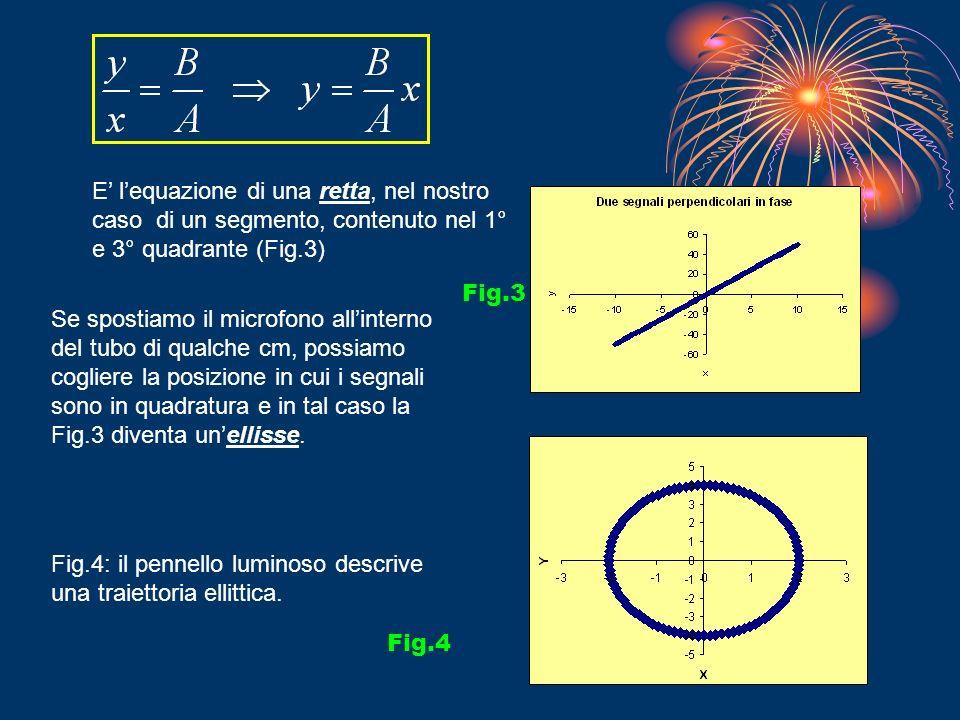 E lequazione di una retta, nel nostro caso di un segmento, contenuto nel 1° e 3° quadrante (Fig.3) Fig.3 Se spostiamo il microfono allinterno del tubo