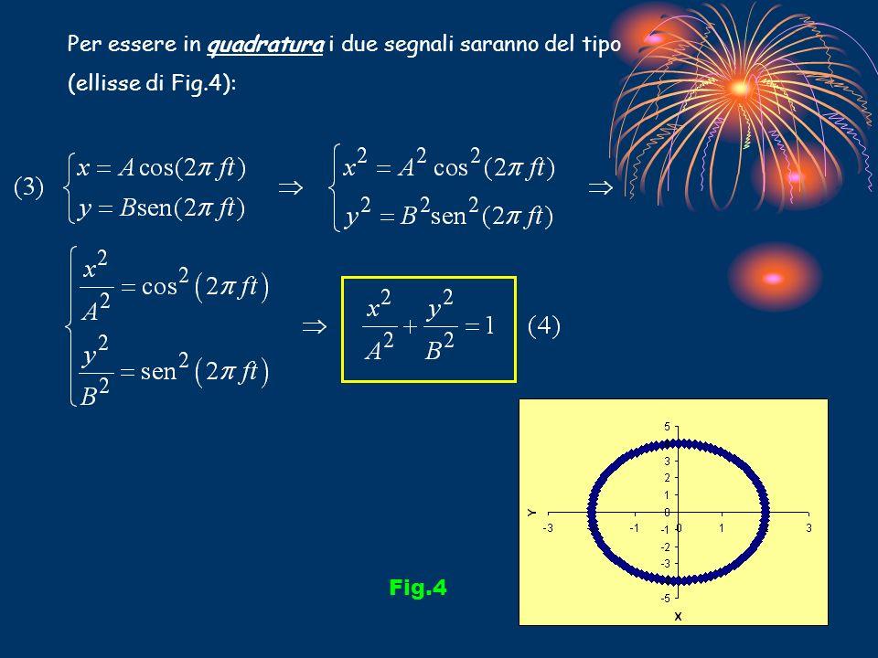 Per essere in quadratura i due segnali saranno del tipo (ellisse di Fig.4): Fig.4