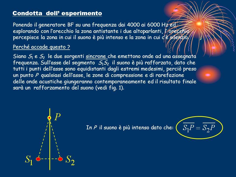 Condotta dell esperimento Ponendo il generatore BF su una frequenza dai 4000 ai 6000 Hz ed esplorando con lorecchio la zona antistante i due altoparla