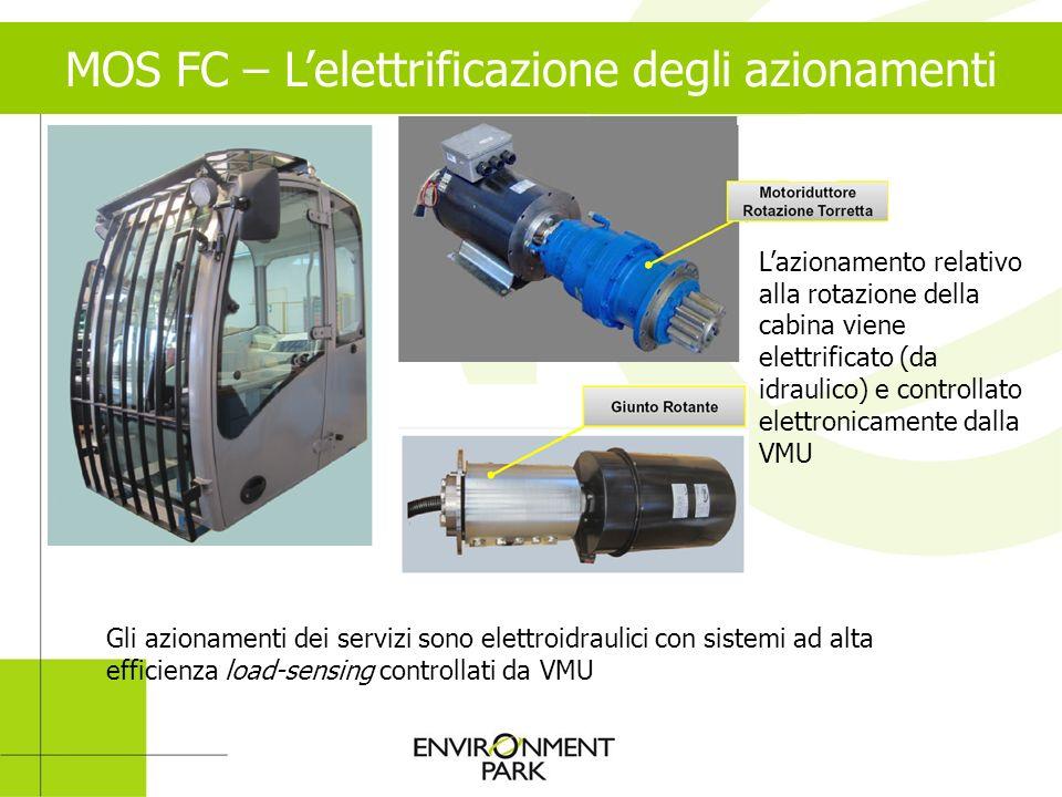 MOS FC – Lelettrificazione degli azionamenti Lazionamento relativo alla rotazione della cabina viene elettrificato (da idraulico) e controllato elettr
