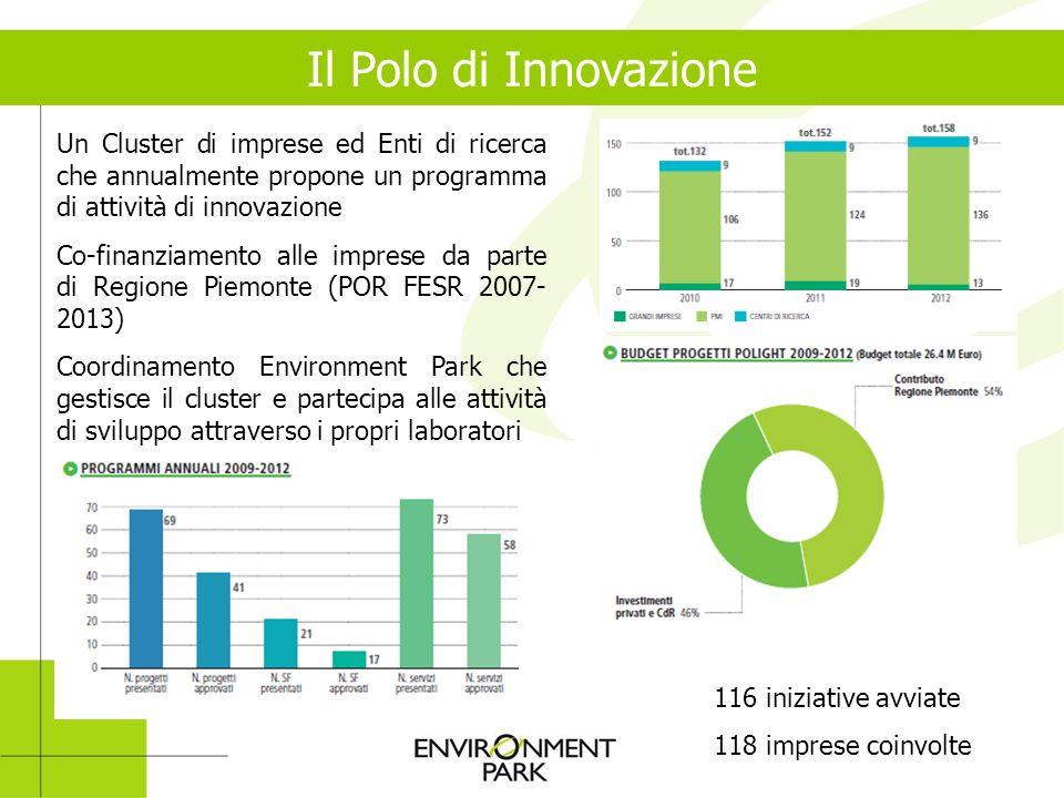 Il Polo di Innovazione Un Cluster di imprese ed Enti di ricerca che annualmente propone un programma di attività di innovazione Co-finanziamento alle