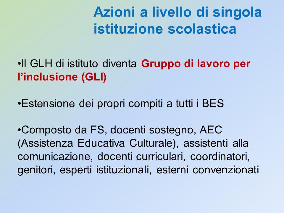 Il GLH di istituto diventa Gruppo di lavoro per linclusione (GLI) Estensione dei propri compiti a tutti i BES Composto da FS, docenti sostegno, AEC (A