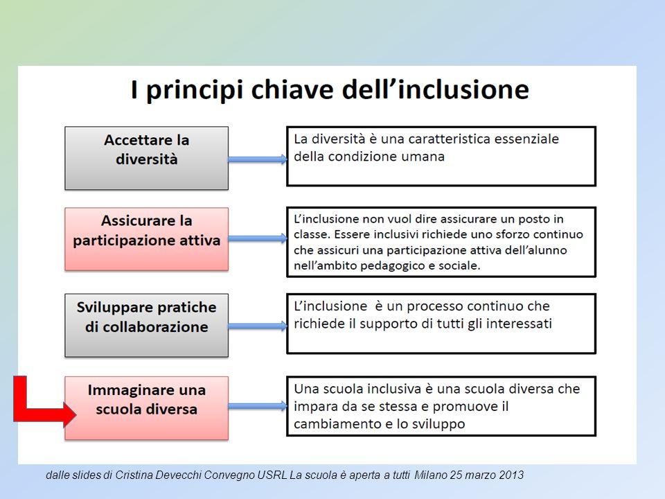 dalle slides di Cristina Devecchi Convegno USRL La scuola è aperta a tutti Milano 25 marzo 2013