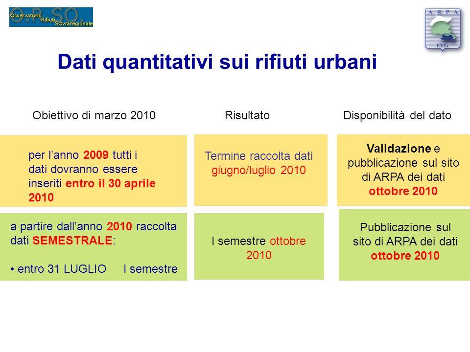 Dati quantitativi sui rifiuti urbani a partire dallanno 2010 raccolta dati SEMESTRALE: entro 31 LUGLIO I semestre per lanno 2009 tutti i dati dovranno