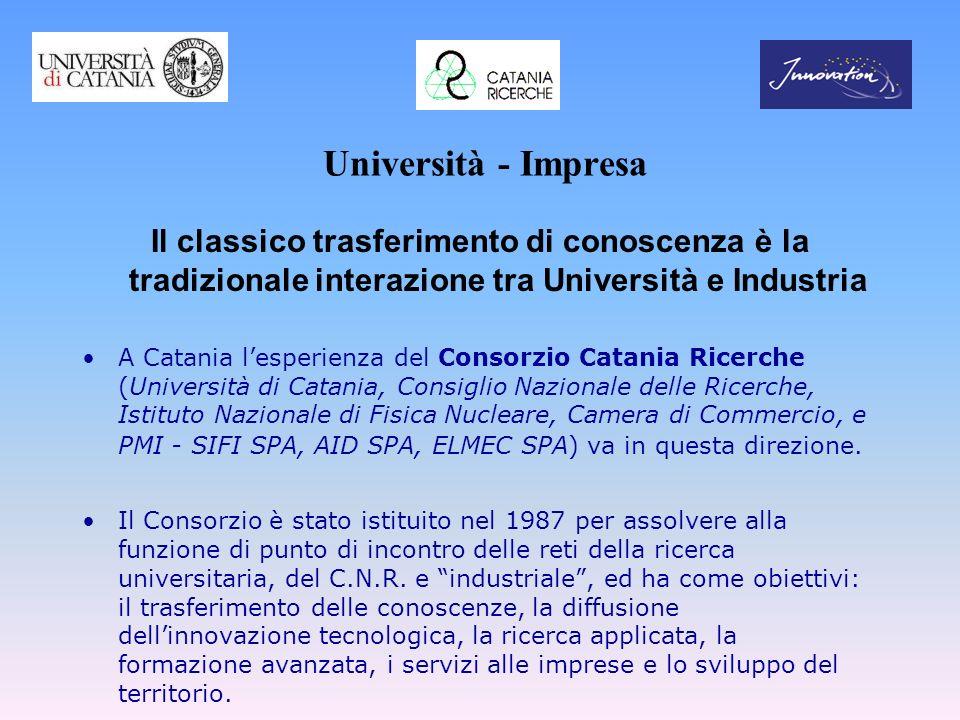 Università - Impresa Il classico trasferimento di conoscenza è la tradizionale interazione tra Università e Industria A Catania lesperienza del Consor