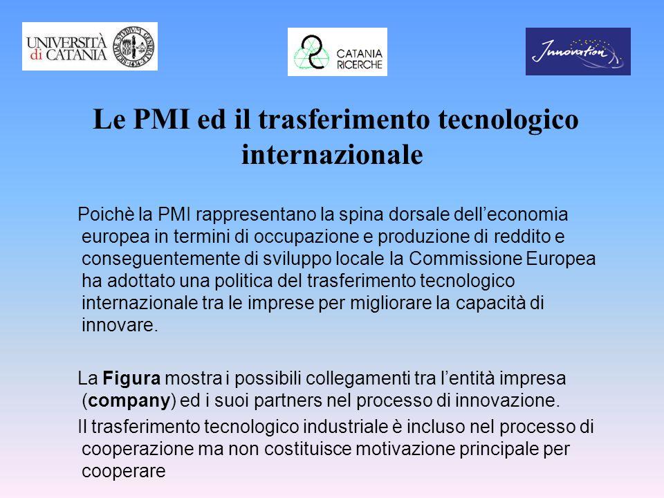 Le PMI ed il trasferimento tecnologico internazionale Poichè la PMI rappresentano la spina dorsale delleconomia europea in termini di occupazione e pr