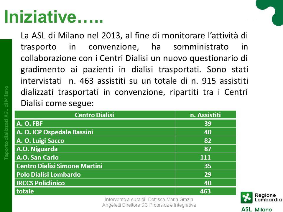 Iniziative….. La ASL di Milano nel 2013, al fine di monitorare lattività di trasporto in convenzione, ha somministrato in collaborazione con i Centri