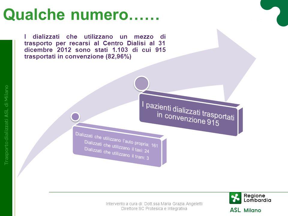 Trasporto dializzati ASL di Milano I pazienti dializzati trasportati in convenzione con ASL di Milano Intervento a cura di: Dott.ssa Maria Grazia Angeletti Direttore SC Protesica e Integrativa Al 31 dicembre 2012 i dializzati trasportati sono stati 915 di cui n.