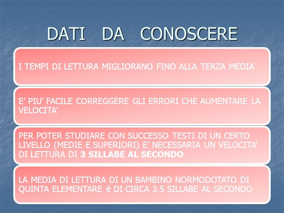 VELOCITA DI LETTURA IN TERZA MEDIA NORMODOTATO NORMODOTATO 5-6 SILLABE/SEC 5-6 SILLABE/SEC DISLESSICO MEDIO LIEVE DISLESSICO MEDIO LIEVE 3 SILLABE/SEC 3 SILLABE/SEC DISLESSICO SEVERO DISLESSICO SEVERO 1/1.5 SILLABE/SEC 1/1.5 SILLABE/SEC DISLESSICO MOLTO SEVERO DISLESSICO MOLTO SEVERO 0.9 SILLABE/SEC 0.9 SILLABE/SEC