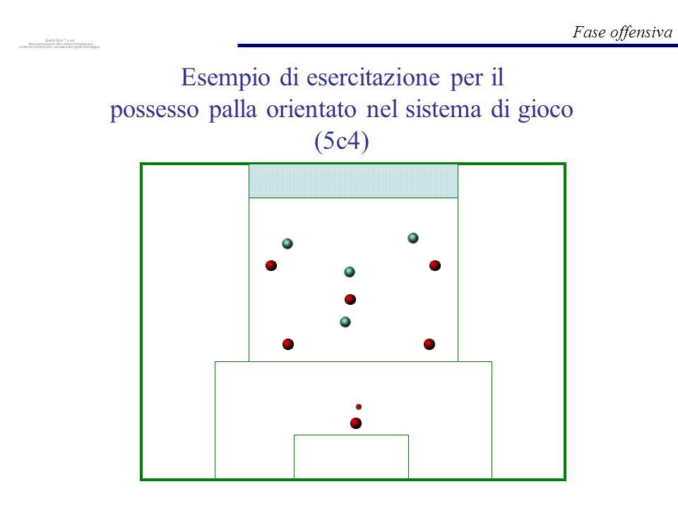 Fase offensiva Esempio di esercitazione per il possesso palla orientato nel sistema di gioco (5c4)