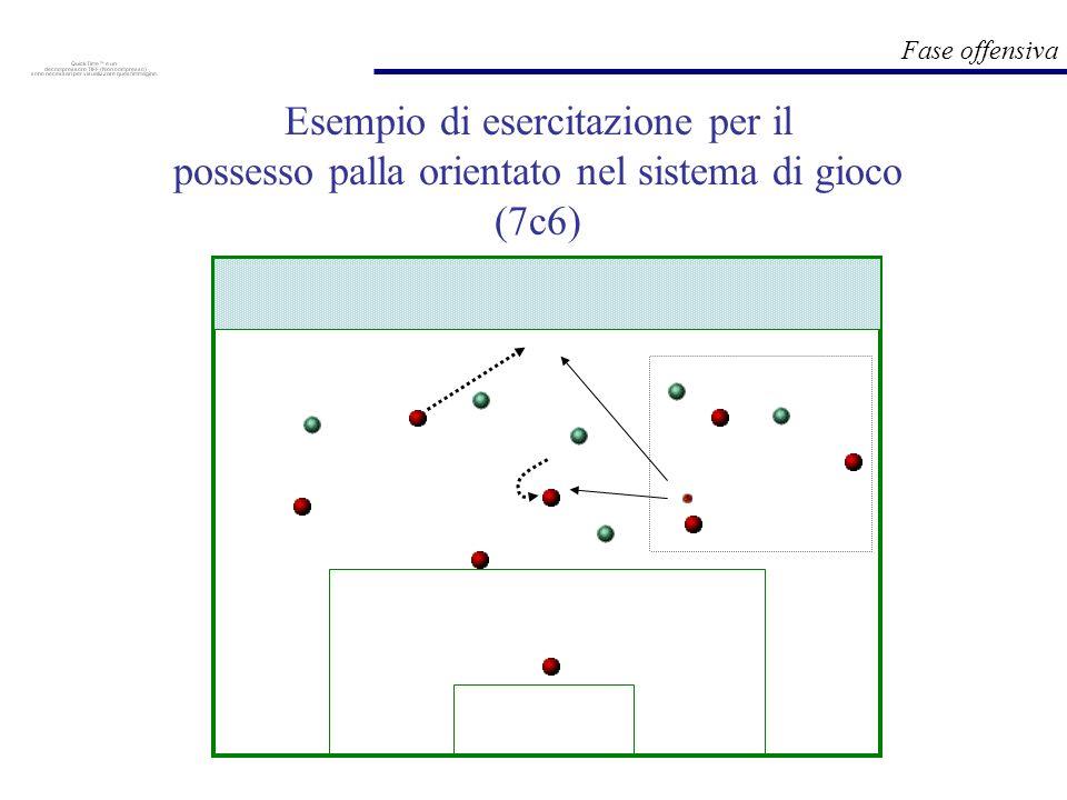 Fase offensiva Esempio di esercitazione per il possesso palla orientato nel sistema di gioco (7c6)