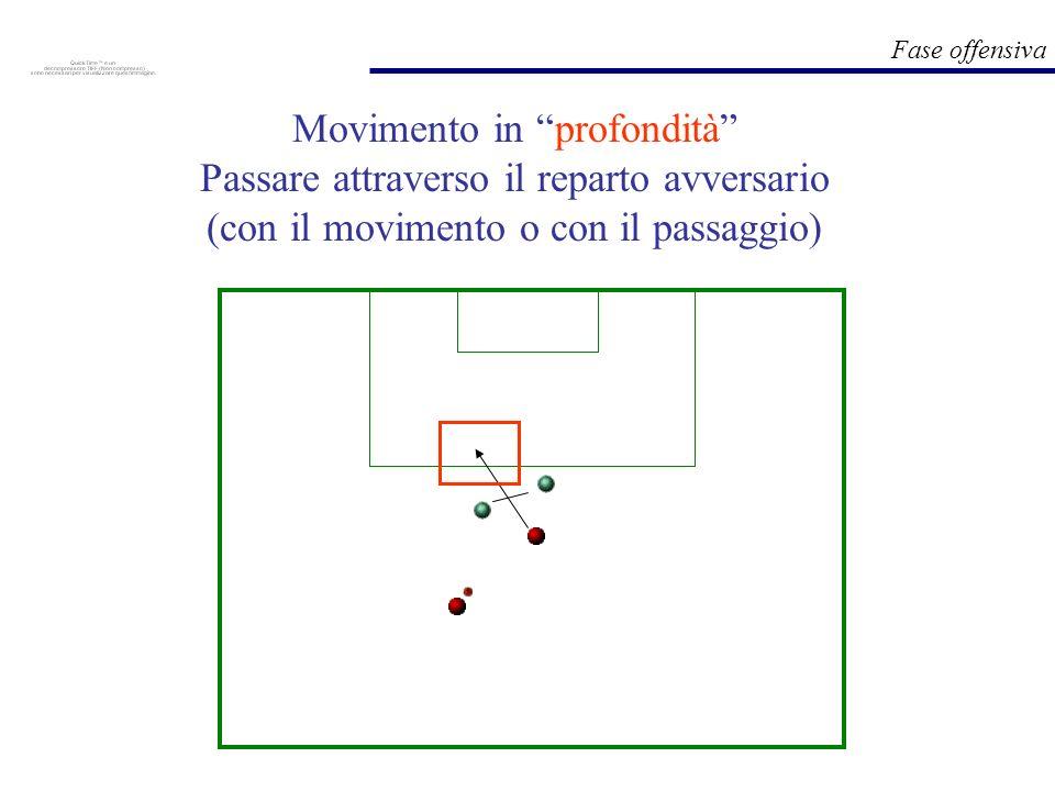 Fase offensiva Movimento in profondità Passare attraverso il reparto avversario (con il movimento o con il passaggio)