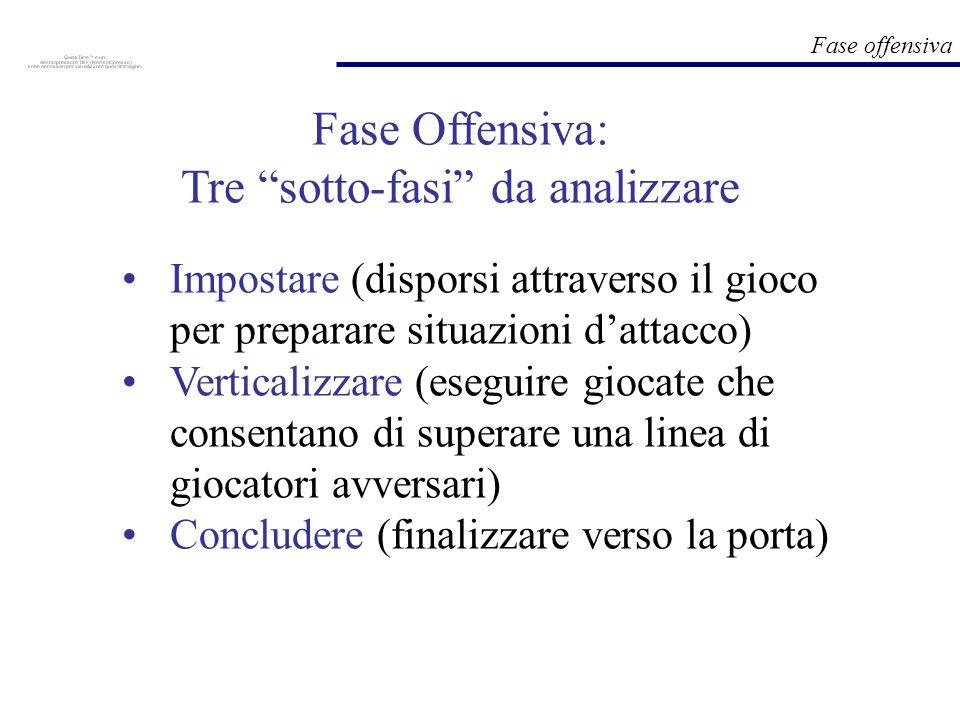Fase offensiva Impostare (disporsi attraverso il gioco per preparare situazioni dattacco) Verticalizzare (eseguire giocate che consentano di superare