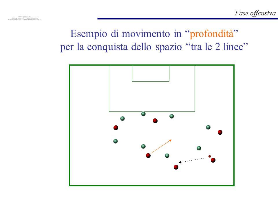 Fase offensiva Esempio di movimento in profondità per la conquista dello spazio tra le 2 linee