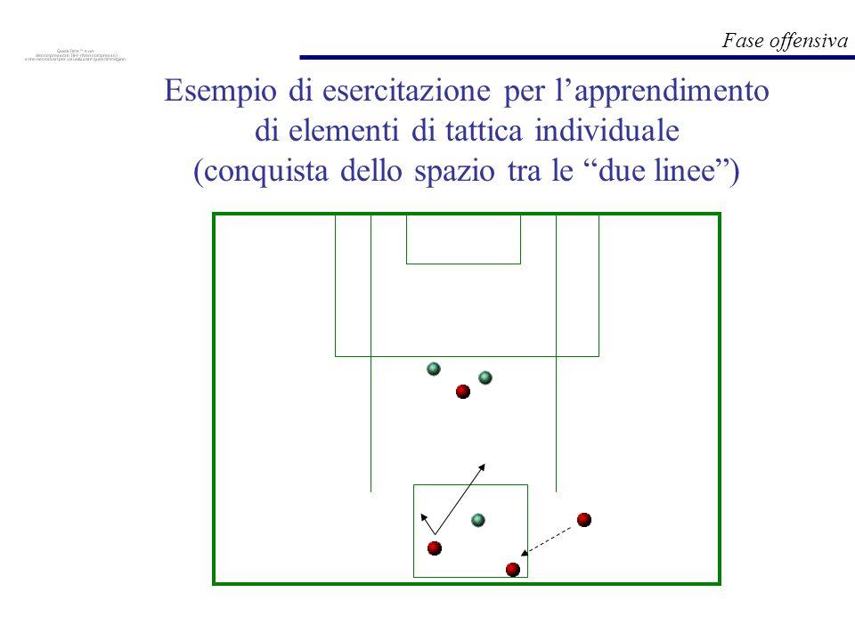 Fase offensiva Esempio di esercitazione per lapprendimento di elementi di tattica individuale (conquista dello spazio tra le due linee)
