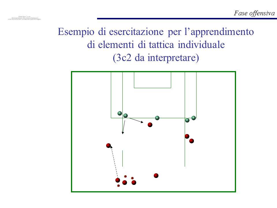 Fase offensiva Esempio di esercitazione per lapprendimento di elementi di tattica individuale (3c2 da interpretare)