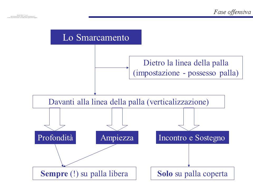Fase offensiva Lo Smarcamento Davanti alla linea della palla (verticalizzazione) Dietro la linea della palla (impostazione - possesso palla) Solo su p
