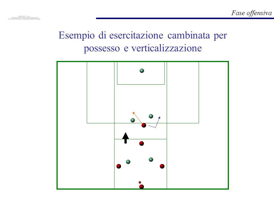 Fase offensiva Esempio di esercitazione cambinata per possesso e verticalizzazione