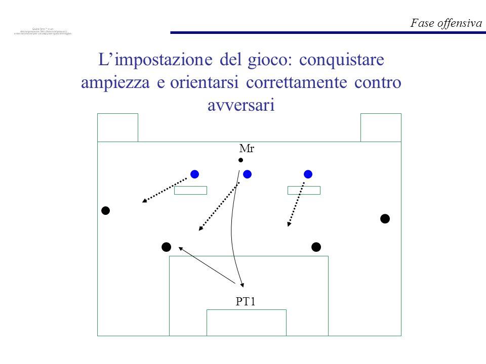 Fase offensiva PT1 Mr Limpostazione del gioco: conquistare ampiezza e orientarsi correttamente contro avversari