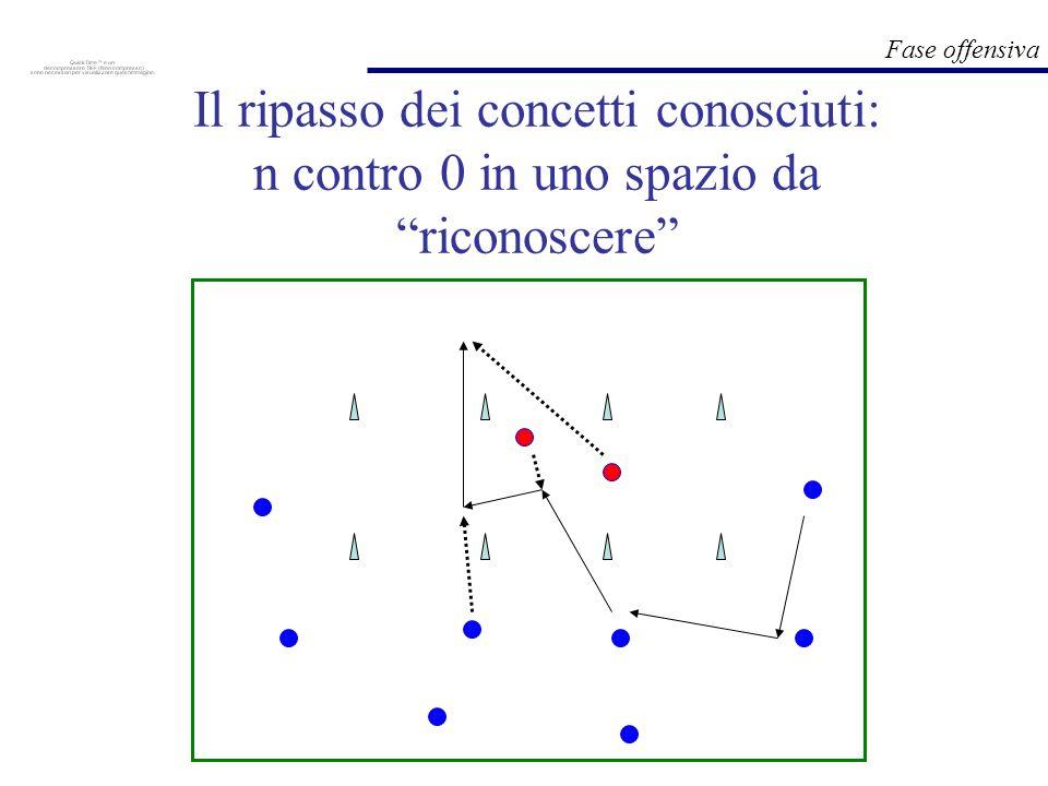 Fase offensiva Il ripasso dei concetti conosciuti: n contro 0 in uno spazio da riconoscere