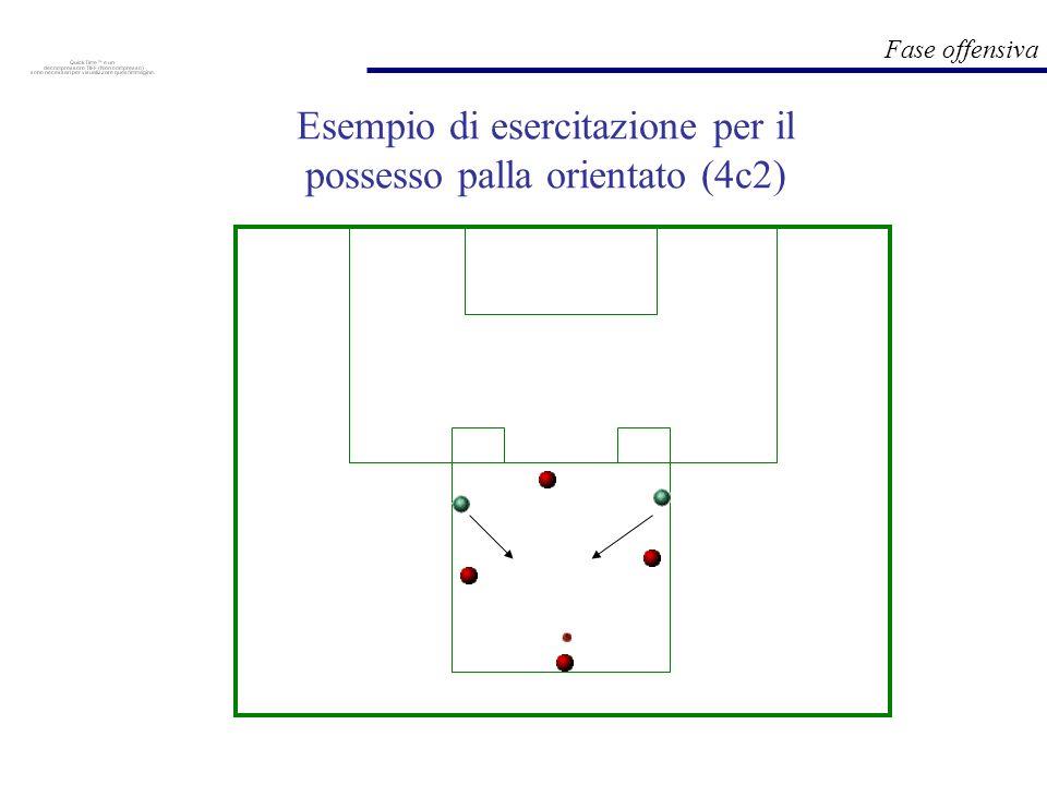 Fase offensiva Esempio di esercitazione per il possesso palla orientato (4c2)