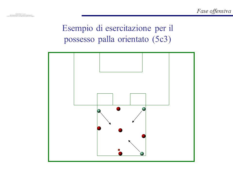 Fase offensiva Esempio di esercitazione per lapprendimento di elementi di tattica individuale (scelta tra ampiezza e profondità)